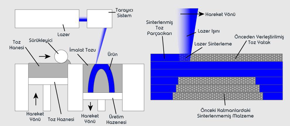 SLS Baskı Teknolojisi