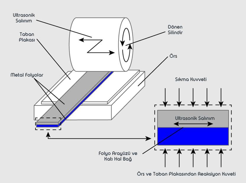 3D Baskı Teknolojisi